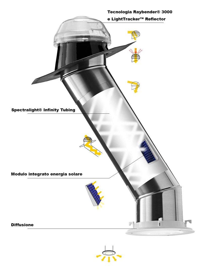 Schema tecnico Tunnel solari Solatube
