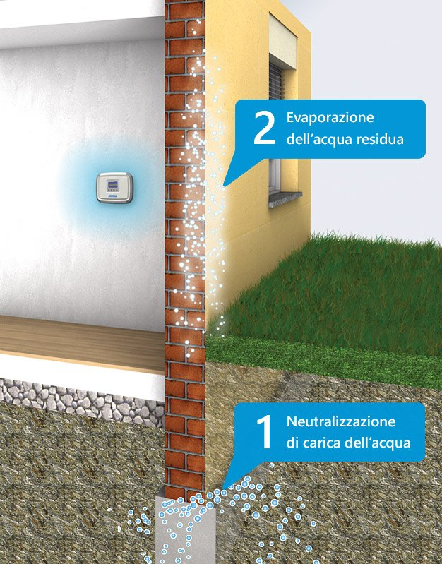 Domodry: soluzione definitiva per Umidità di risalita - Tecnoinfissi ...
