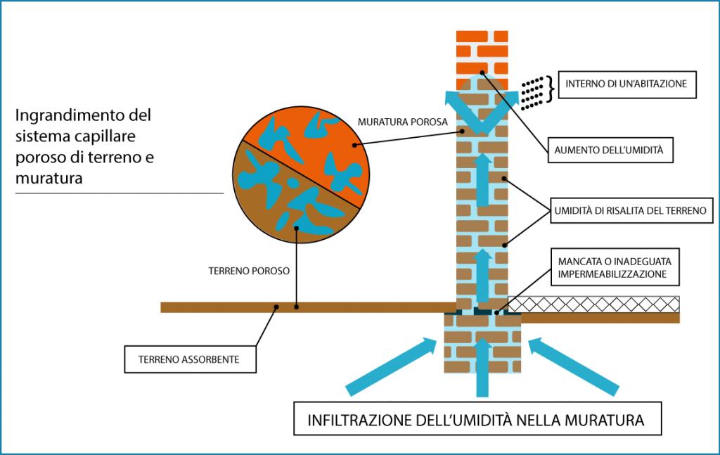 Domodry soluzione definitiva per umidit di risalita - Risalita capillare ...